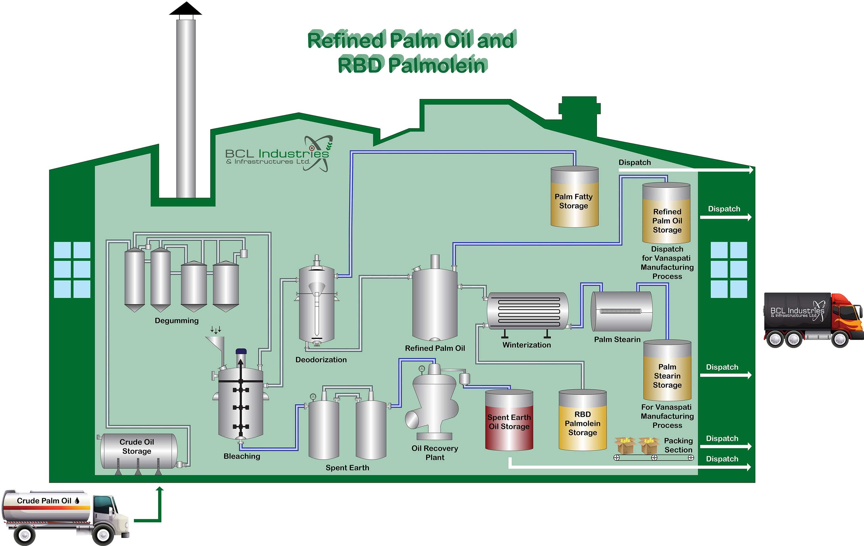 Physical Refinery to Process CPO     BCL Industries   Infrastructure Limited