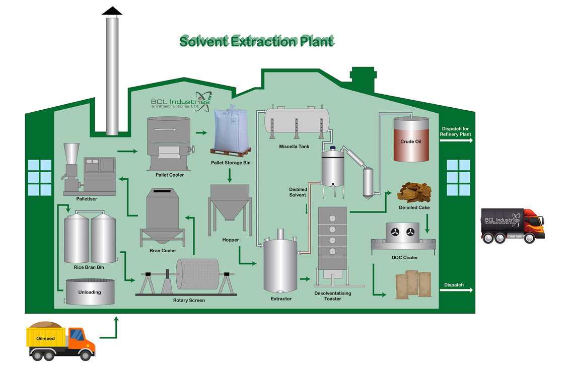 Solvent Extraction Plant ― BCL Industries & Infrastructure Limited1130 x 727 jpeg 111kB